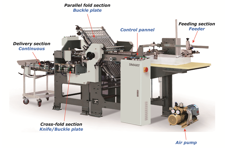 diagram of folding machine